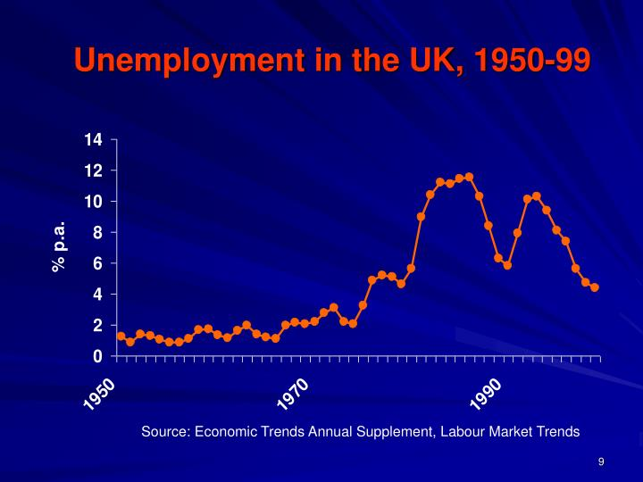 Unemployment in the UK, 1950-99