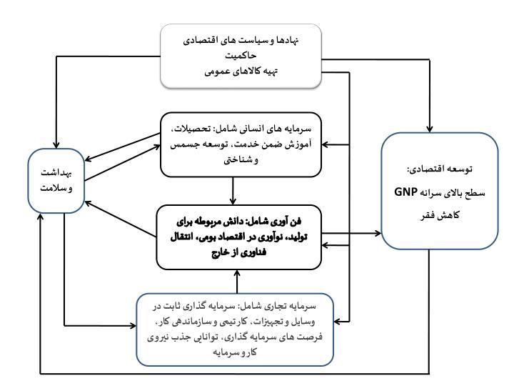 نهادها و سیاست های اقتصادی