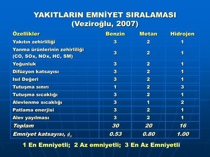 YAKITLARIN EMNİYET SIRALAMASI (Veziroğlu, 2007)