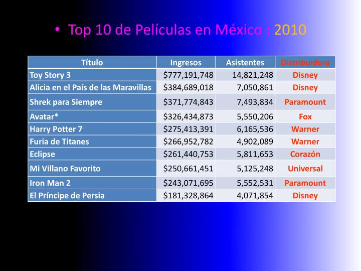 Top 10 de Películas en México