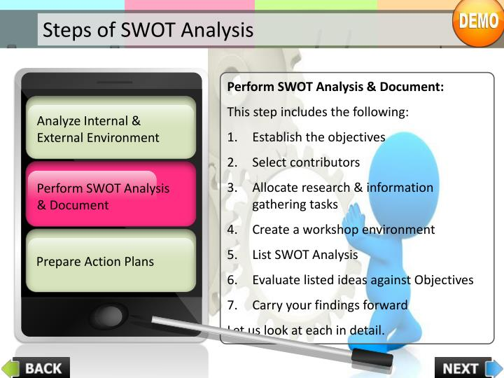 Steps of SWOT Analysis