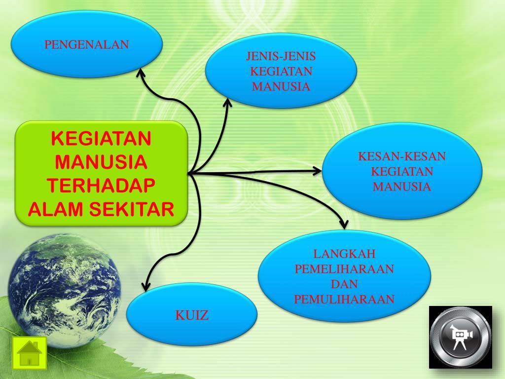 Ppt Kegiatan Manusia Terhadap Alam Sekitar Powerpoint Presentation Free Download Id 4919770