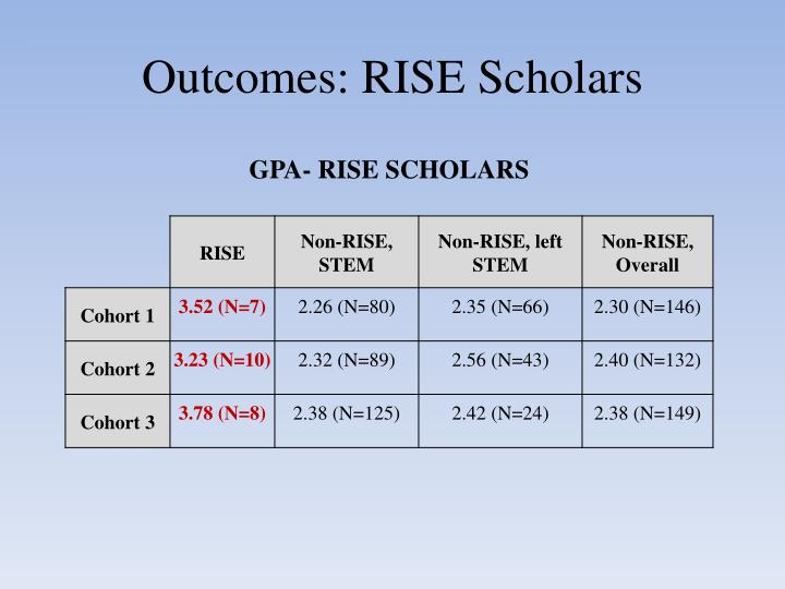 Outcomes: RISE Scholars