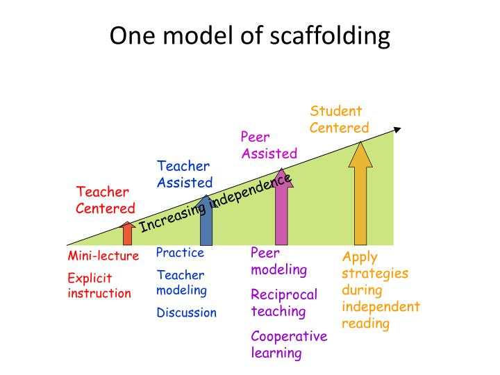 Ppt Oh Now I See Scaffolding Comprehension Strategies In