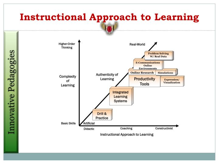 Instructional Approach to Learning