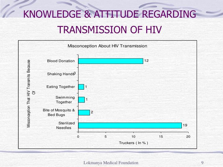 KNOWLEDGE & ATTITUDE REGARDING TRANSMISSION OF HIV