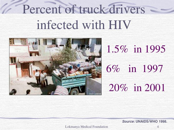 Percent of truck drivers         infected with HIV