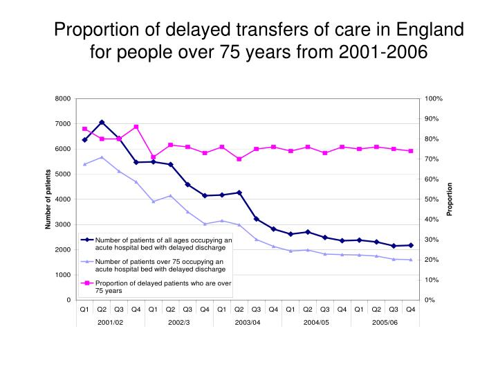 Proportion of delayed transfers of care in England for people over 75 years from 2001-2006