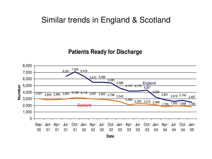 Similar trends in England & Scotland
