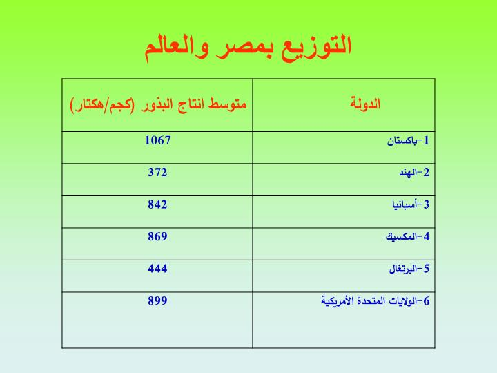 التوزيع بمصر والعالم