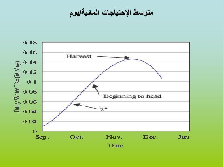 متوسط الإحتياجات المائية/يوم
