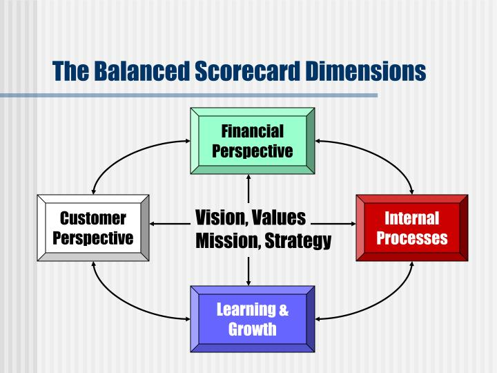 The Balanced Scorecard Dimensions