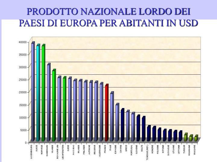 PRODOTTO NAZIONALE LORDO DEI PAESI DI EUROPA PER ABITANTI IN USD