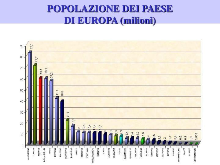 POPOLAZIONE DEI PAESE