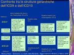 confronto tra le strutture gerarchiche dell icd9 e dell icd10
