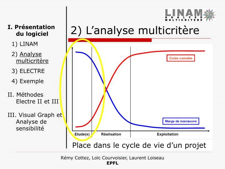 Place dans le cycle de vie d'un projet