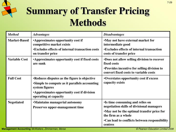 basic summary of transfer prices essay Sample essay the text is somewhat on the long side, but you should take time to look carefully at the construction of the work consider these points is there an.