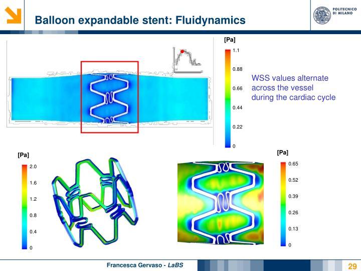 Balloon expandable stent: Fluidynamics