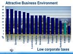attractive business environment