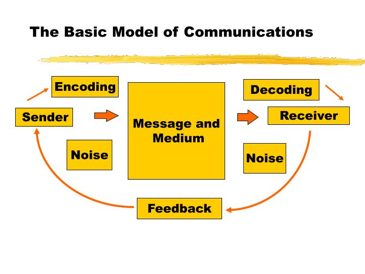 The basic model of communications