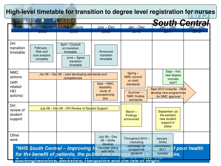 High-level timetable for transition to degree level registration for nurses