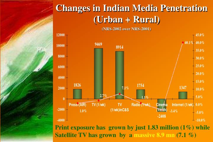 Changes in Indian Media Penetration 		(Urban + Rural)