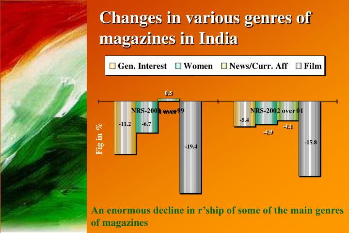 Changes in various genres of magazines in India
