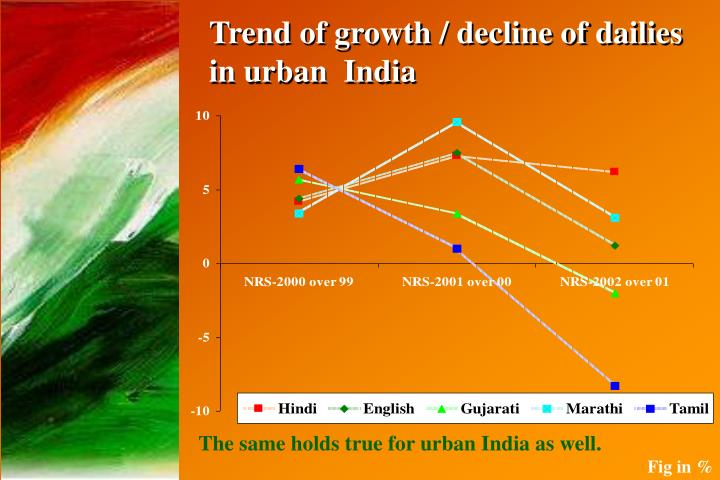 Trend of growth / decline of dailies in urban  India