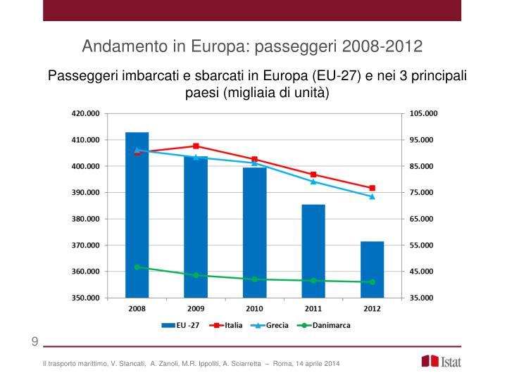 Andamento in Europa: passeggeri 2008-2012