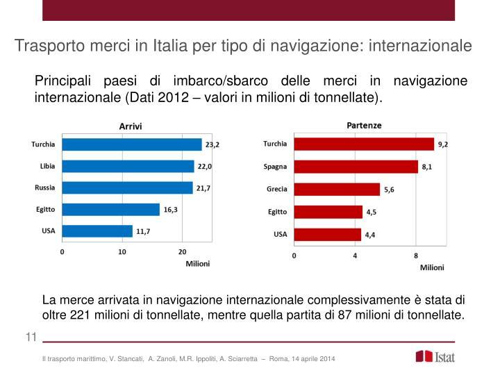 Trasporto merci in Italia per tipo di navigazione: internazionale