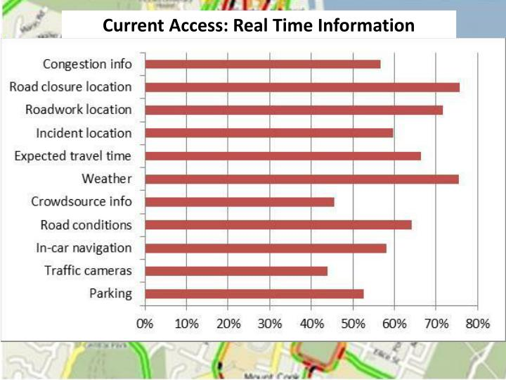 Current Access: Real Time Information