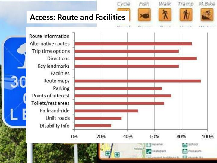 Access: Route and Facilities