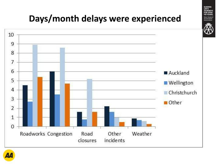 Days/month delays were experienced