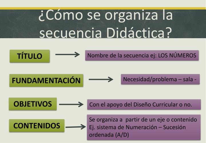 ¿Cómo se organiza la secuencia Didáctica?