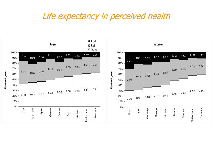 Life expectancy in perceived health