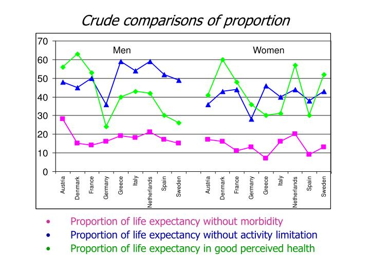 Crude comparisons of proportion