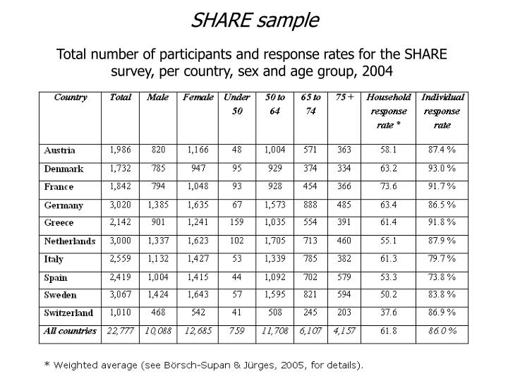 SHARE sample
