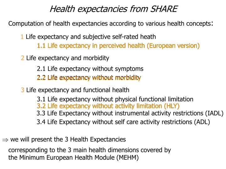 Health expectancies from SHARE