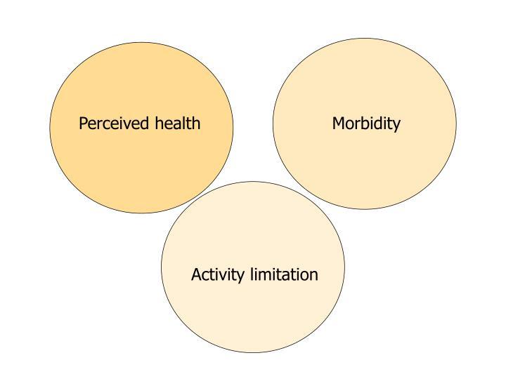Perceived health
