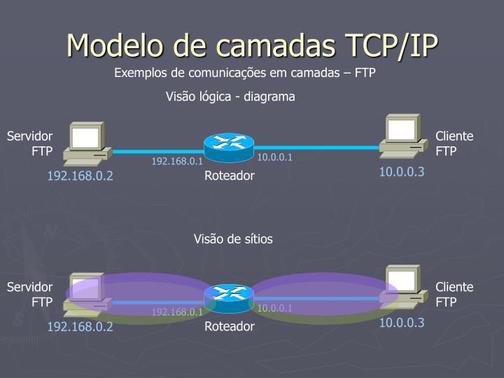 Modelo de camadas TCP/IP