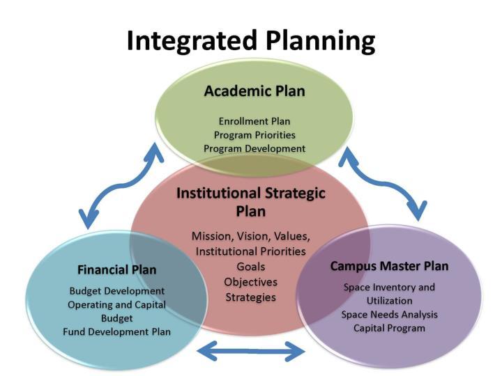 Strategic planning process 2014 2019
