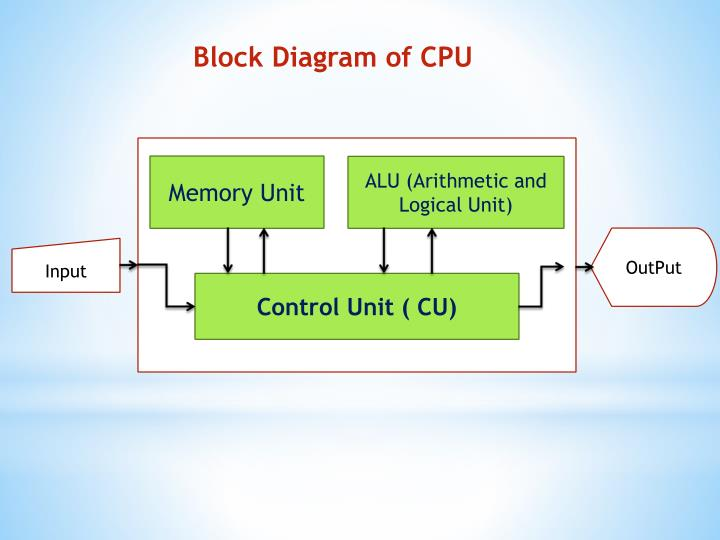 Ppt cpu central processing unit powerpoint presentation id block diagram of cpu publicscrutiny Images