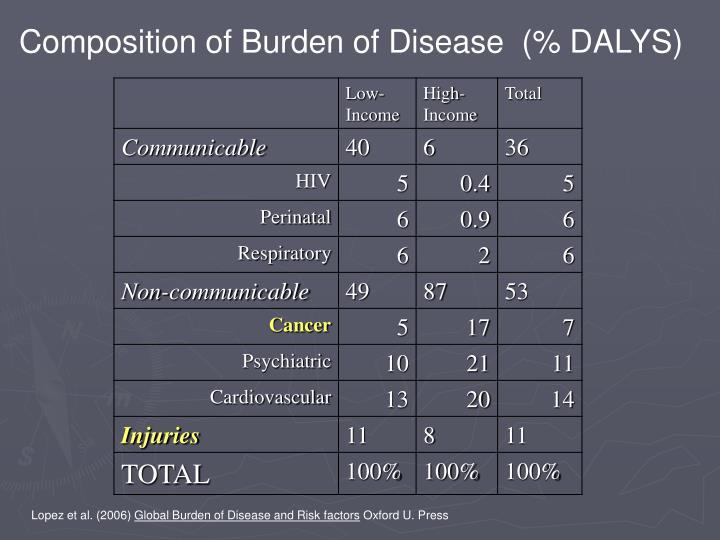 Composition of Burden of Disease  (% DALYS)