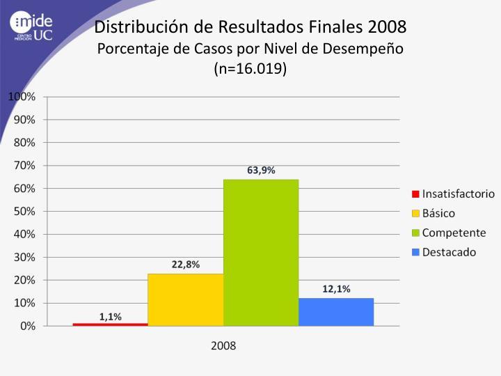 Distribución de Resultados Finales 2008