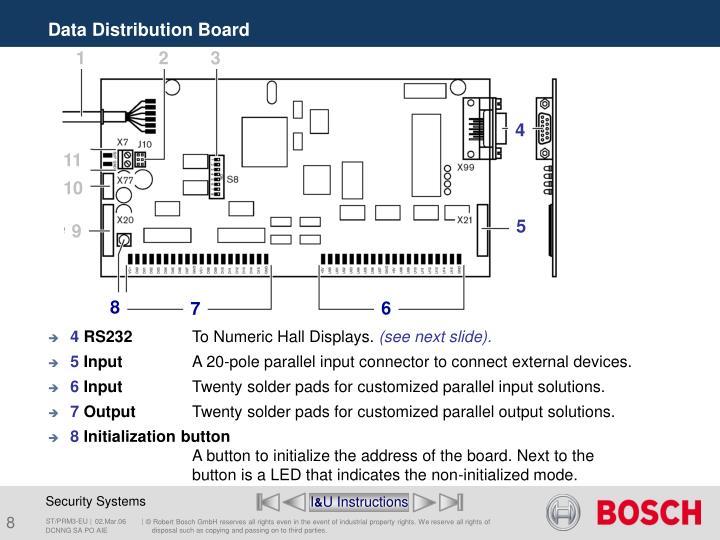 Data Distribution Board