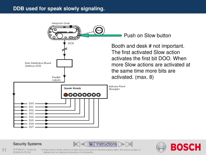 Push on Slow button