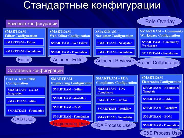 Базовые конфигурации