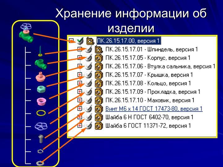 Хранение информации об изделии