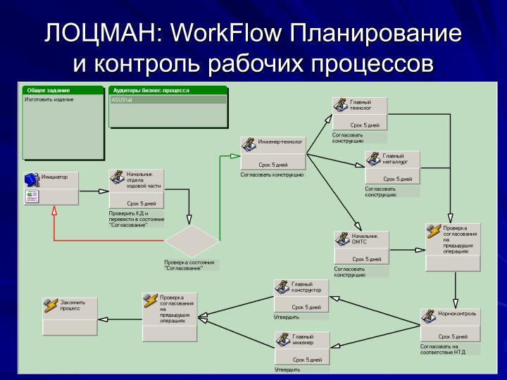 ЛОЦМАН: WorkFlow Планирование