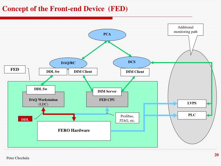 Concept of the Front-end Device  (FED)